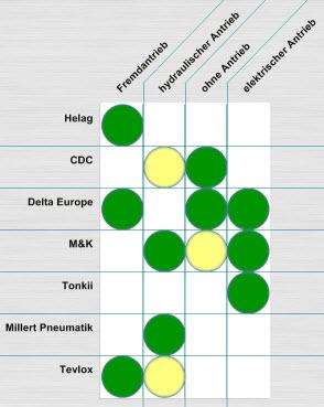Matrix-Diagramme zur Käufer/Nutzen Analyse