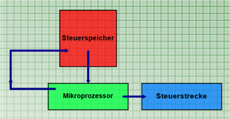 Block-Diagramme