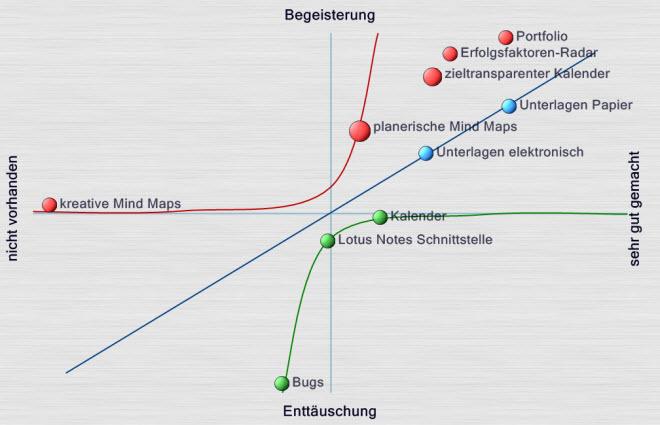 Kano-Modell: Mit Kano-Diagrammen zu begeisterten Kunden